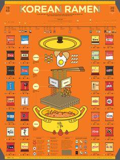 1609 Korean Ramen Infographic Poster on Behance Menu Design, Food Design, Layout Design, Infographic Examples, Creative Infographic, Infographic Posters, Health Infographics, Infographic Templates, Resume Templates