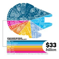 Wish I could source it to the original but have no idea where to find it. Nice breakdown of what makes the most revenue.