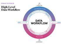 Humanitarian Data Workflow Research (Frog)