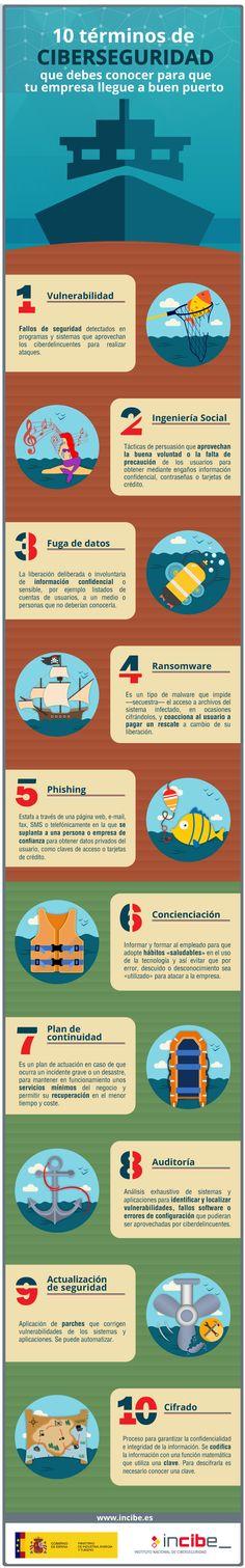 8 Ideas De Seguridad Internet Competencias Digitales Seguridad En Internet Seguridad Informática