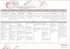 #Organisation #Gestiondutemps #OrganiZen Les 8 lois du temps et de l'organisation !