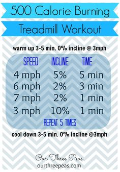 After a warm up, begin on 4 mph at 5% incline, briskly walking for 5 minutes.  Pump it up for the next 3 minutes by running on 6 mph at 2% incline and then at a 7 for 1 minute.  Finish strong on a 10% incline walking at 3 mph for 1 more minute.  Repeat this cycle for a total of 5 rounds and finish with a few minute cool down.  Then reward yourself because you burned about 500 calories!  Woot!