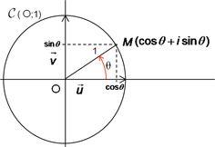 Nombre complexe de module 1