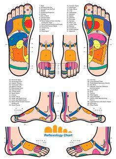 Reflexology – Thai Foot Massage