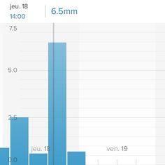 Une journée plutôt humide !  #meteo #domotique #netatmo #iot #smarthome #connected