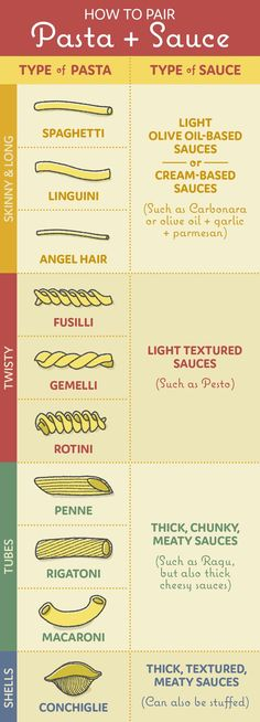 Not knowing which sauce to pair which each type of pasta. | 12 Common Mistakes You Might Be Making While Cooking Pasta