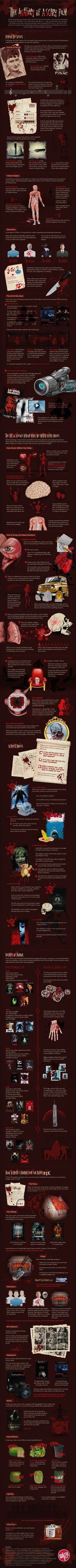 The Anatomy of a Scary Film: An Infographic |