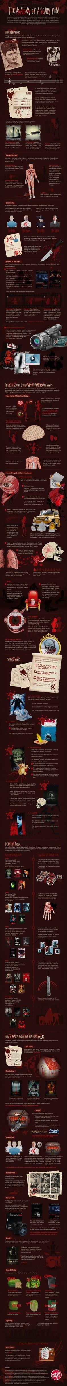 Anatomía de una película de terror - ENFILME.COM