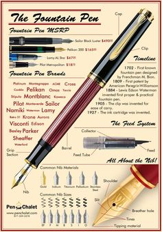 An Overview of the Fountain Pen