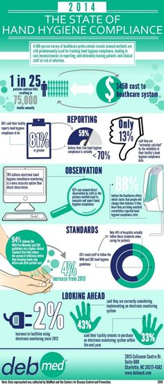DebMed Infographic Hospital Hand Hygiene