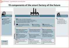 Will the industrial internet disrupt future smart factories?