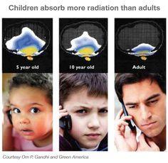 Children absorb radiation more