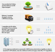 infografia impacto ambiental Marketing, Sustainability, Environment, Homemade Beauty Tips, Paper Envelopes, Tecnologia