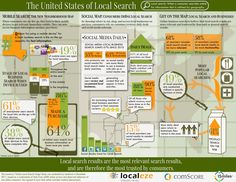 The Localeze/15 miles Local Search Usage Study was conducted by comScore in December 2011, based on a combination of data from 4,000 onine surveys and observed behaviors of one million consumers who agreed to have their online searches tracked anonymously.