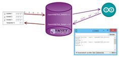 MQTT-Arduino-OpenHAB