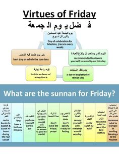 Virtues of Friday