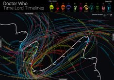 Doctor Who Timelines. Wibbly wobbly, with a vengeance. :D