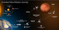 Image result for plans to mars