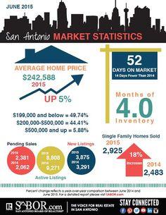 San Antonio Housing Market Statistics June 2015 - Zars & Rogers REALTORS - San AntonioZars & Rogers REALTORS – San Antonio
