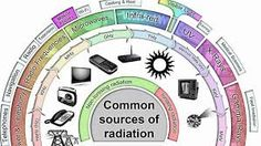 Got Fibromyalgia? Research EMF (Microwave) radiation side effects. Earth's Magnetic Field, Continents And Oceans, Electromagnetic Spectrum, Ozone Layer, Electric Field, Electrical Energy, Plate Tectonics, High Energy, Fibromyalgia