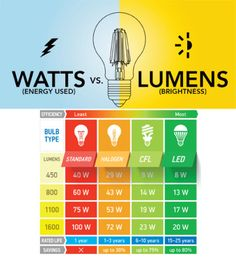 Watts vs. Lumens - http://www.lucialighting.com/lighting-trends/9763 - http://www.lucialighting.com/wp-content/uploads/2016/06/June-12-420x460.jpg