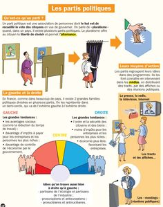 Science infographic and charts Science infographic - Les partis politiq… Infographic Description Science infographic and charts Les partis politiq… French Poems, Ap French, French Phrases, French Class, French Lessons, French Teacher, Teaching French, How To Speak French, Learn French