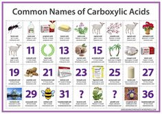 Nombres comunes de los ácidos carboxílicos
