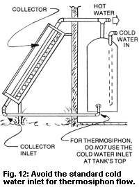 7 Solar Water Heating System Designs