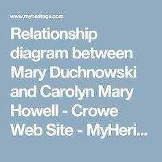 Relationship diagram between Mary Duchnowski and Carolyn Mary Howell - Crowe Web Site - MyHeritage