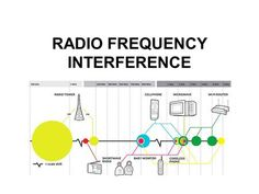 Minimizing RFI and Noise Or…. How to enjoy radio while . Radio Frequency, Map, Location Map, Peta, Maps