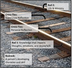 Train+Tracks+Pts+Diagram | Equipped to Counsel, Part Four: Equipping Sojourners for Gospel Care