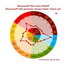 Weyermann® Słód jęczmienny dymiony bukiem: Ziarna całe