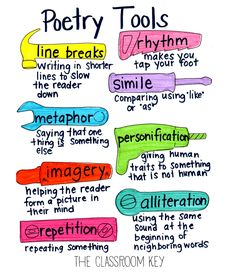 poetic devices anchor chart