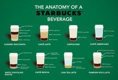 Check out the scientific breakdown of 10 Starbucks drinks via this infographic below, which even reveals the sorcery behind the Pumpkin Spice Latte.