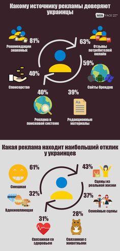 Бизнесменам от WEBFACE  • только что Доверие потребителей к рекламе в Украине. Украинская реклама и восприятие аудиторией. Украинские пользователи. доверия потребителей к рекламе. #реклама #украина#пользователи #потребители #аудитория