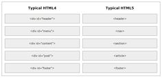 #difference HTML4.01 vs HTML5