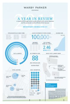 Warby Parker Annual Report