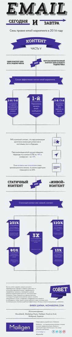 mailigen_infographic_chapter_five_content_ru-1