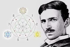 Nikola Tesla did countless mysterious experiments. Almost all genius minds have a certain obsession. Nikola Tesla had a pretty big one! Energie Libre Tesla, Tesla 3 6 9, N Tesla, Nikola Tesla Inventions, Nicola Tesla, Tesla Quotes, Sacred Geometry Symbols, Mathematics Geometry, Tesla Coil