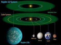 """תרשים המשווה בין המערכות הסולאריות של כדור הארץ ו""""תאומו""""   http://www.haaretz.co.il/news/science/1.1584070#"""