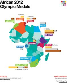 An infographic featuring the final African medal count from the 2012 Olympic Games.