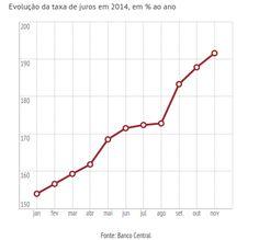 Folha Política: Juro do cheque especial volta subir e atinge 191,6%, maior nível em 15 anos