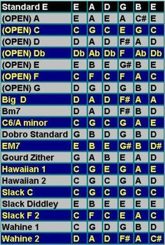 Open Tuning Chart :: 7 Open Tunings :: 14 Alternate Tunings