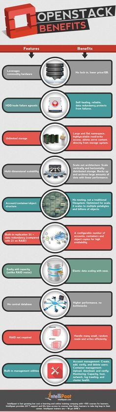 Free Infographic Submission Site: http://infographicplace.com/  Openstack Benefits - Infographic. Intellipaat's Openstack online Training is a global collaboration of developers and cloud computing technologists producing the ubiquitous open source cloud computing platform for public and private clouds.