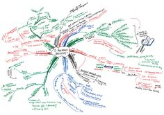 An accidental blog: Bavinck mindmaps