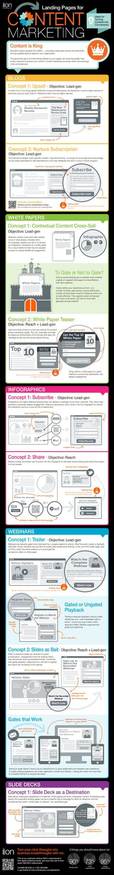Landing pages for content marketing #infografia #infographic #marketing