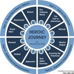 Teach the Hero's Journey, or Monomyth, using steps created by Joseph Campbell. Lesson includes examples, templates, and activities for teaching the heroic journey Writing Advice, Writing Resources, Writing Help, Writing Prompts, Writing Ideas, Writing Quotes, Fiction Writing, Story Structure, Hero's Journey