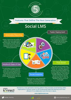 5 Features That Define the Next Generation Social LMS - e-Learning Feeds