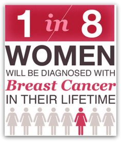 Breast Cancer Facts #breastcancerfacts