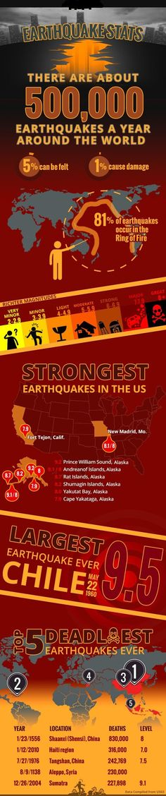 """""""What is an Earthquake""""?""""How do Earthquakes happen""""? School going kids, after reading this guide, would understand causes of Earthquakes."""